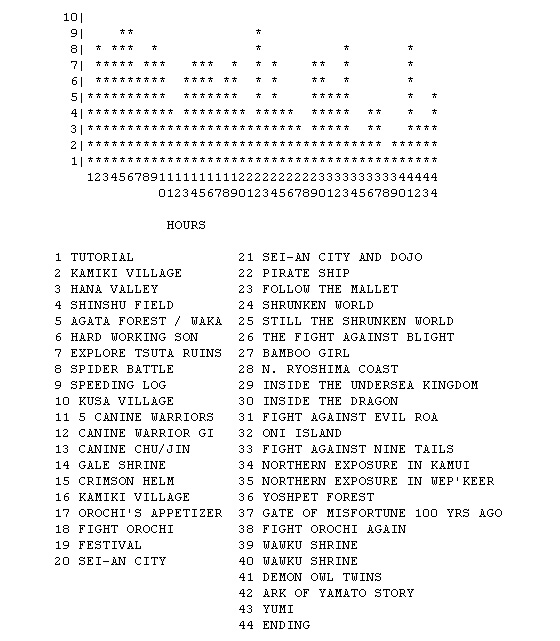 okami-progress-chart
